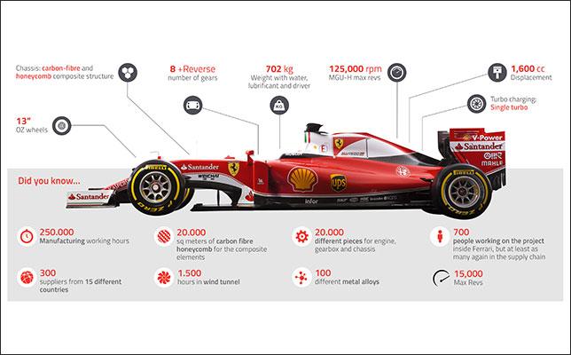 Технические характеристики Ferrari SF16-H