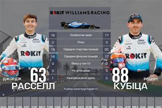 Дуелі напарників Ф1: хто найкращий після Гран Прі Австрії 2019 року?