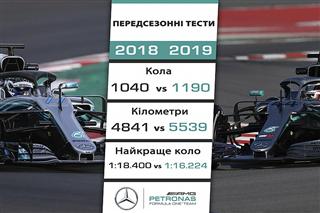 Інфографіка тестів Ф1: порівняння темпу команд у 2018 і 2019 роках